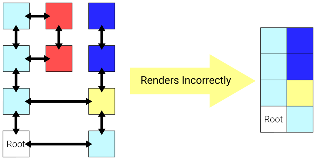 Displays how naively rendering the intercardinal region causes regions to be missed